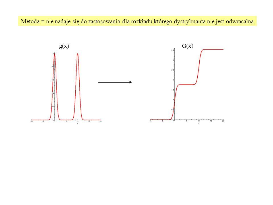 Metoda = nie nadaje się do zastosowania dla rozkładu którego dystrybuanta nie jest odwracalna g(x)G(x)
