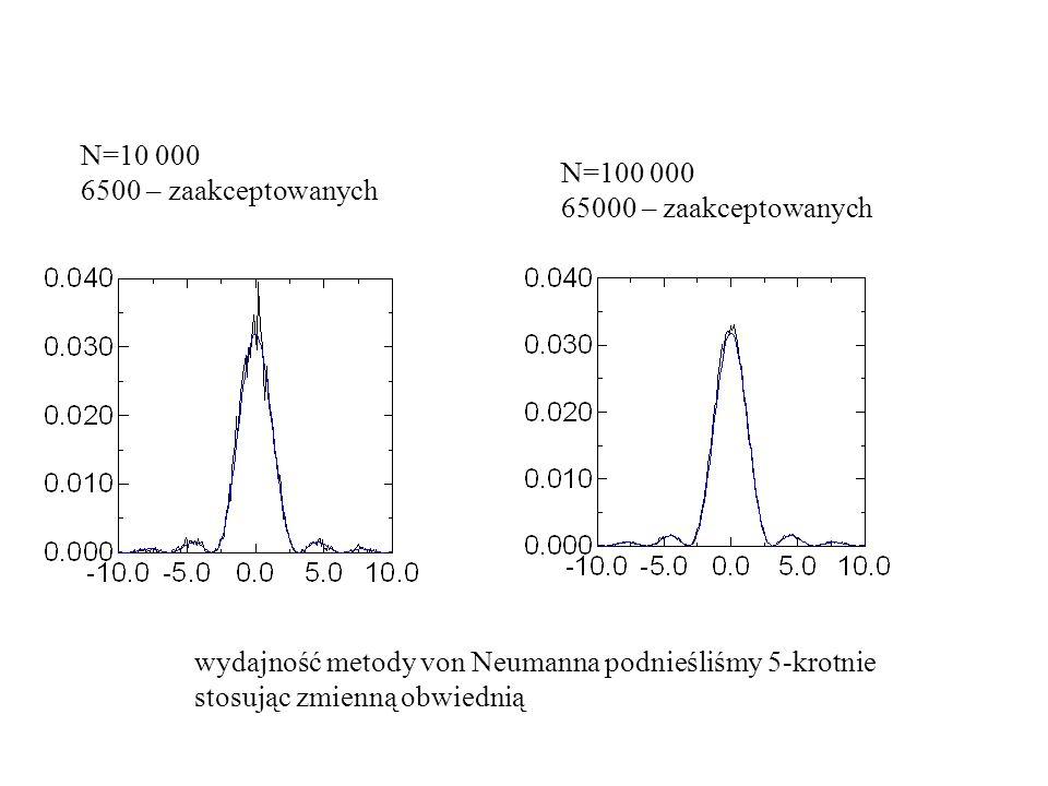 N=10 000 6500 – zaakceptowanych N=100 000 65000 – zaakceptowanych wydajność metody von Neumanna podnieśliśmy 5-krotnie stosując zmienną obwiednią