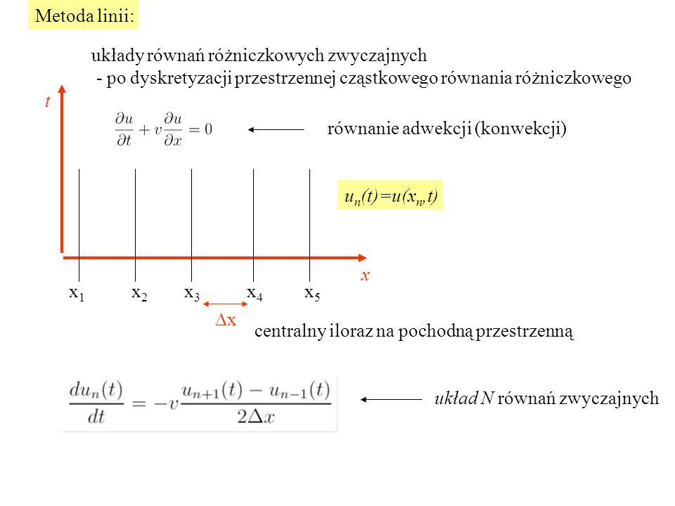 Metoda linii: układy równań różniczkowych zwyczajnych - po dyskretyzacji przestrzennej cząstkowego równania różniczkowego równanie adwekcji (konwekcji) x x 1 x 2 x 3 x 4 x 5 centralny iloraz na pochodną przestrzenną u n (t)=u(x n,t) xx układ N równań zwyczajnych t