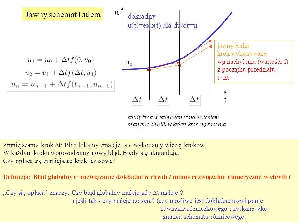 u t u0u0 jawny Euler krok wykonywany wg nachylenia (wartości f) z początku przedziału t+  t każdy krok wykonywany z nachyleniem branym z chwili, w której krok się zaczyna Zmniejszamy krok  t: Błąd lokalny zmaleje, ale wykonamy więcej kroków.