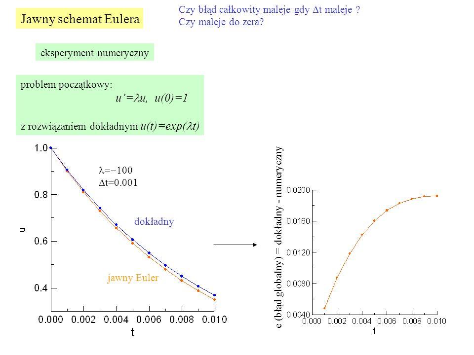 Jawny schemat Eulera Czy błąd całkowity maleje gdy  t maleje ? Czy maleje do zera? eksperyment numeryczny problem początkowy: u'= u, u(0)=1 z rozwiąz