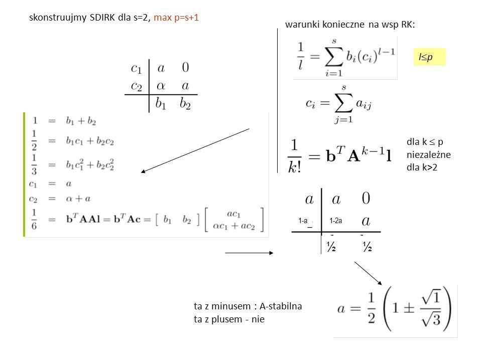 skonstruujmy SDIRK dla s=2, max p=s+1 warunki konieczne na wsp RK: dla k  p niezależne dla k>2 ta z minusem : A-stabilna ta z plusem - nie lplp ½ 1-a1-2a