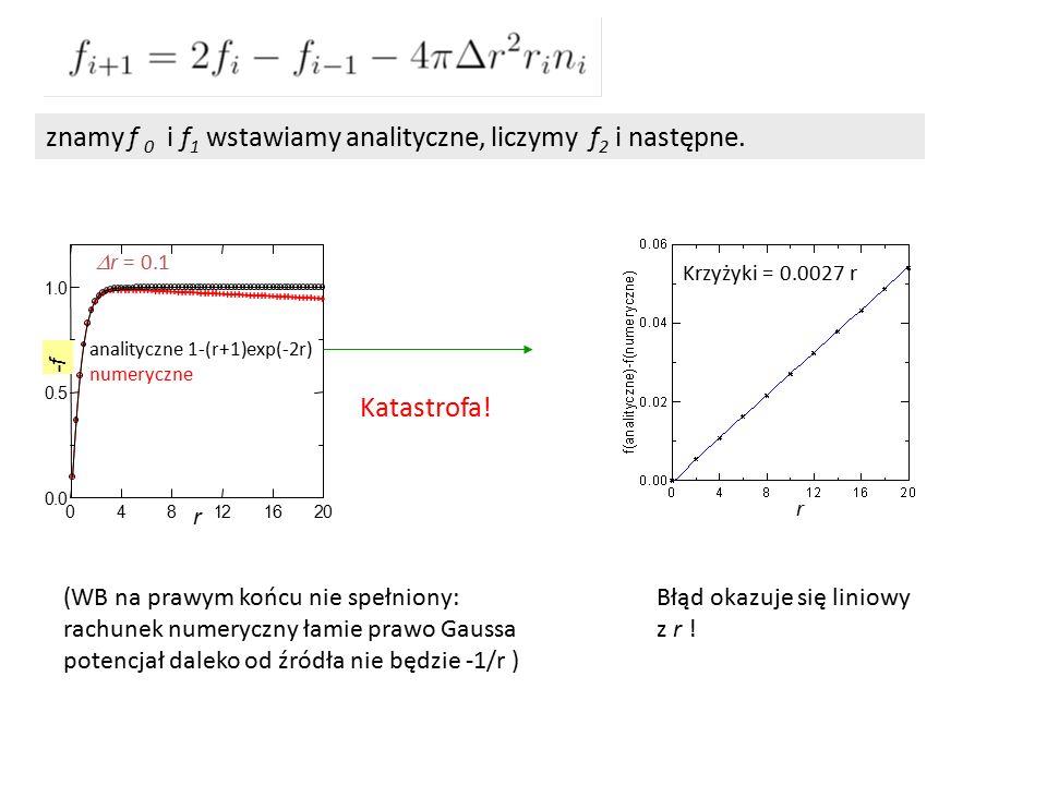 znamy f 0 i f 1 wstawiamy analityczne, liczymy f 2 i następne.