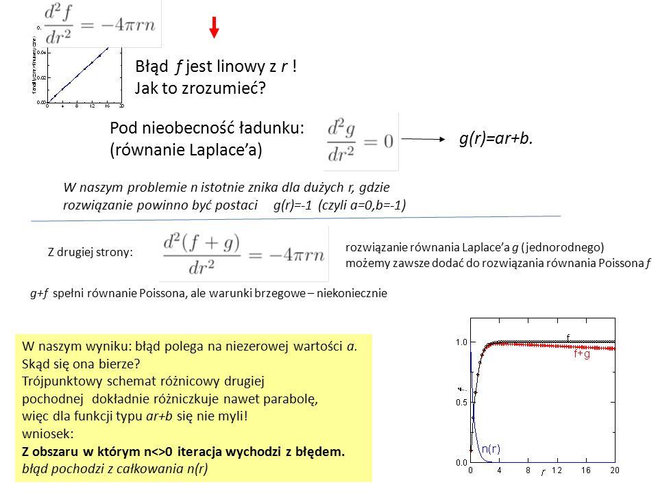 Błąd f jest linowy z r .Jak to zrozumieć.