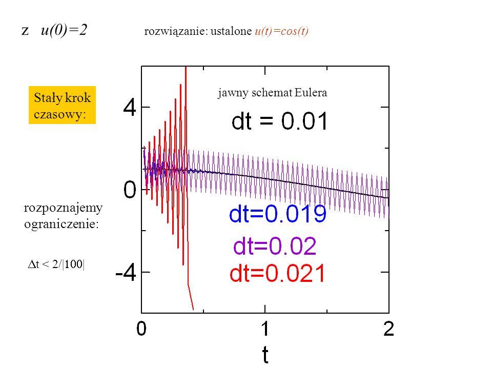 niejawny schemat Eulera – krok stały dt=0.1 dt=0.2 dt=0.5 tutaj: startowane od warunku u(0)=1