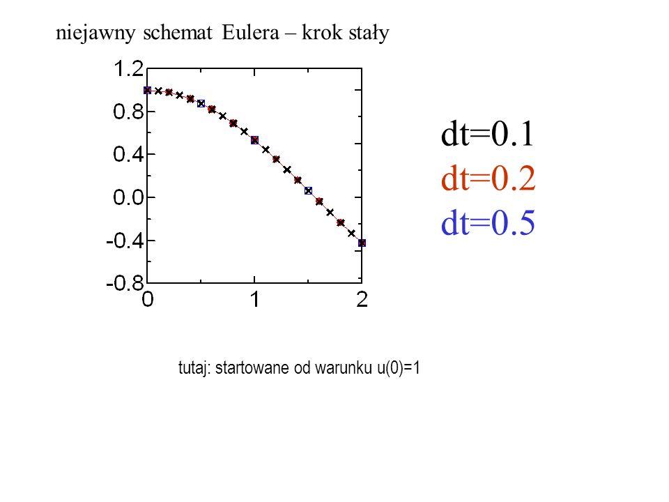 predyktor= układ równań nieliniowych korektor (podstawienie po rozwiązaniu równań predyktora na U1, U2) NJRK 2, sposób rozwiązywania równań