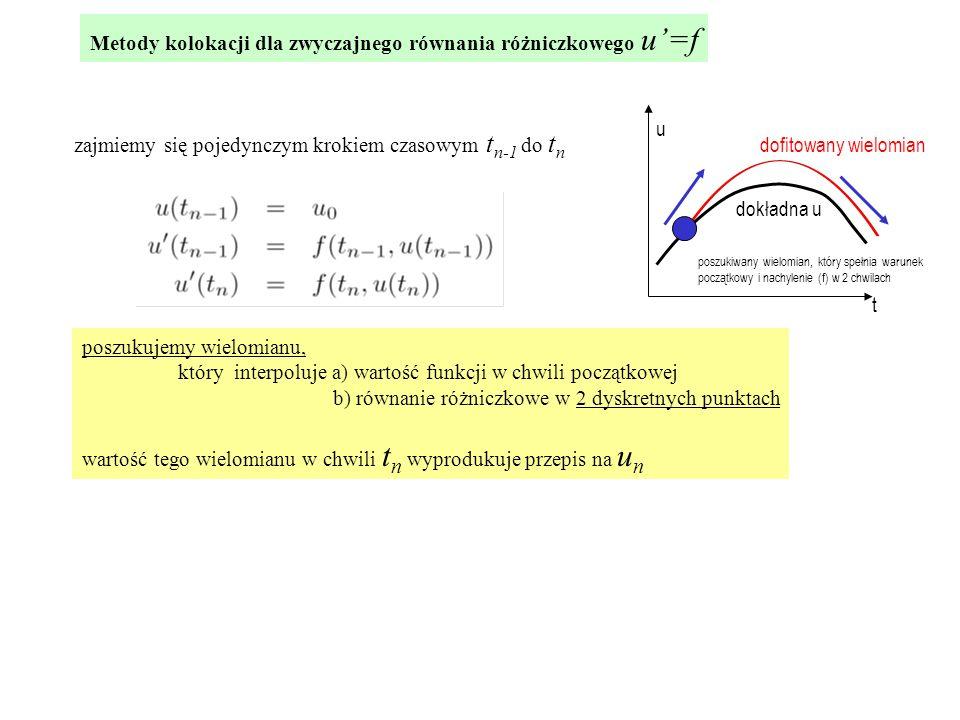 zajmiemy się pojedynczym krokiem czasowym t n-1 do t n poszukujemy wielomianu, który interpoluje a) wartość funkcji w chwili początkowej b) równanie różniczkowe w 2 dyskretnych punktach wartość tego wielomianu w chwili t n wyprodukuje przepis na u n poszukiwany wielomian, który spełnia warunek początkowy i nachylenie (f) w 2 chwilach t u dokładna u dofitowany wielomian Metody kolokacji dla zwyczajnego równania różniczkowego u'=f