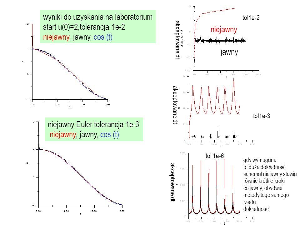 następny przykład: równanie swobodnego oscylatora van der Pola [historycznie = odkrycie deterministycznego chaosu w lampach firmy Philips aperiodyczne oscylacje przy periodycznym wymuszeniu ] ( =0 = zwykły o.