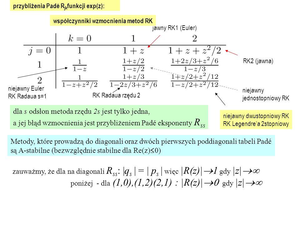 przybliżenia Padé R jk funkcji exp(z): dla s odsłon metoda rzędu 2s jest tylko jedna, a jej błąd wzmocnienia jest przybliżeniem Padé eksponenty R ss Metody, które prowadzą do diagonali oraz dwóch pierwszych poddiagonali tabeli Padé są A-stabilne (bezwzględnie stabilne dla Re(z)  0) zauważmy, że dla na diagonali R ss : |q s | = | p s | więc |R(z)|  1 gdy |z|  poniżej - dla (1,0),(1,2)(2,1) : |R(z)|  gdy |z|  RK2 (jawna) jawny RK1 (Euler) niejawny jednostopniowy RK niejawny dwustopniowy RK RK Legendre'a 2stopniowy współczynniki wzmocnienia metod RK niejawny Euler RK Radaua s=1 RK Radaua rzędu 2