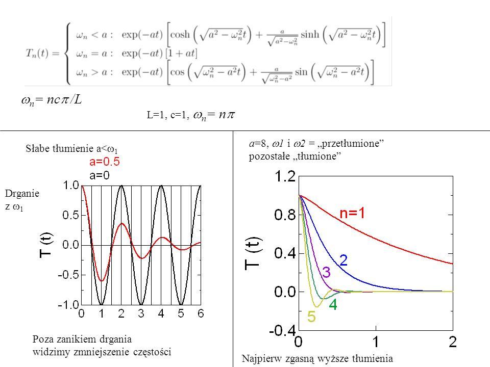 """ n = nc  /L Słabe tłumienie a<  1 L=1, c=1,  n = n  Drganie z  1 Poza zanikiem drgania widzimy zmniejszenie częstości a=8,  1 i  2 = """"przetłumione pozostałe """"tłumione Najpierw zgasną wyższe tłumienia"""