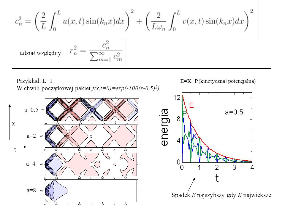 udział względny: Przykład: L=1 W chwili początkowej pakiet f(x,t=0)=exp(-100(x-0.5) 2 ) a=0.5 a=2 a=4 a=8 x t Spadek E najszybszy gdy K największe E=K+P (kinetyczna+potencjalna)