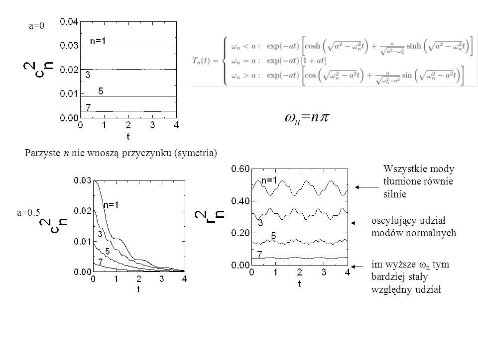 a=0 a=0.5  n =n  Wszystkie mody tłumione równie silnie im wyższe  n tym bardziej stały względny udział oscylujący udział modów normalnych Parzyste n nie wnoszą przyczynku (symetria)