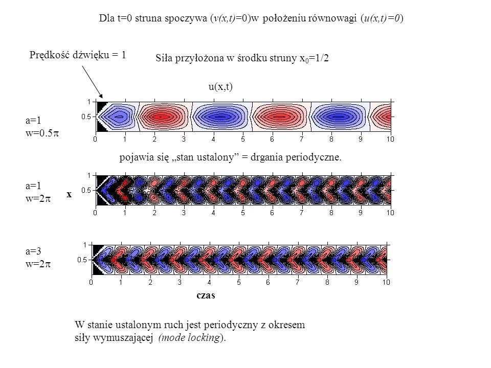 W stanie ustalonym ruch jest periodyczny z okresem siły wymuszającej (mode locking). a=1 w=0.5  a=1 w=2  a=3 w=2  Prędkość dźwięku = 1 Dla t=0 stru