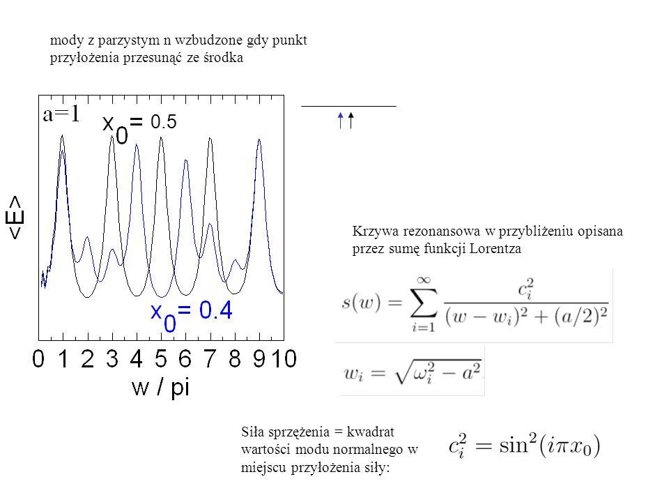 0.5 mody z parzystym n wzbudzone gdy punkt przyłożenia przesunąć ze środka Krzywa rezonansowa w przybliżeniu opisana przez sumę funkcji Lorentza Siła sprzężenia = kwadrat wartości modu normalnego w miejscu przyłożenia siły: