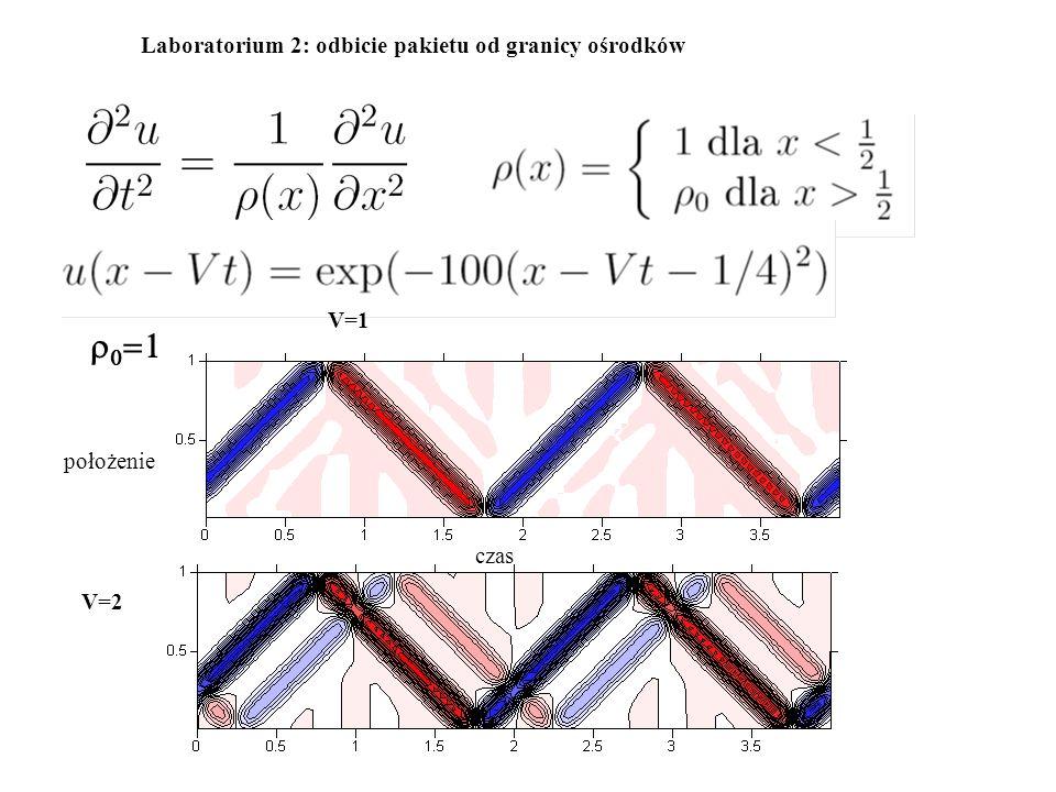 Laboratorium 2: odbicie pakietu od granicy ośrodków    V=1 V=2 czas położenie