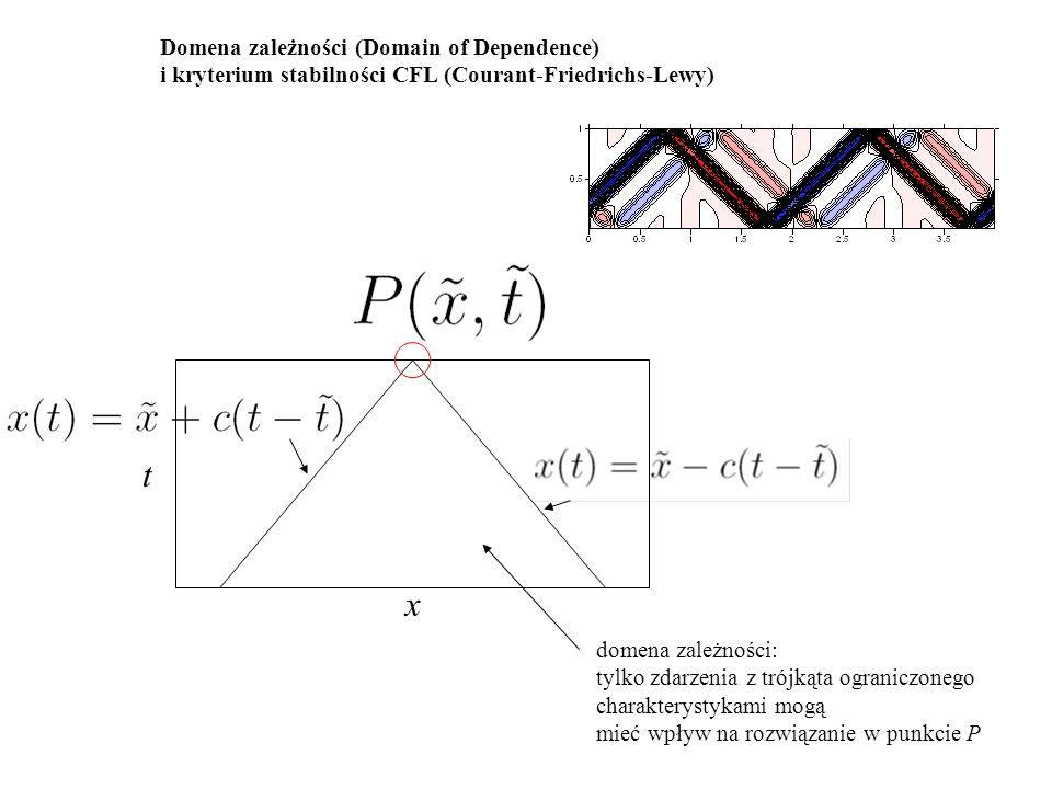 Domena zależności (Domain of Dependence) i kryterium stabilności CFL (Courant-Friedrichs-Lewy) t x domena zależności: tylko zdarzenia z trójkąta ograniczonego charakterystykami mogą mieć wpływ na rozwiązanie w punkcie P CFL dla równania falowego