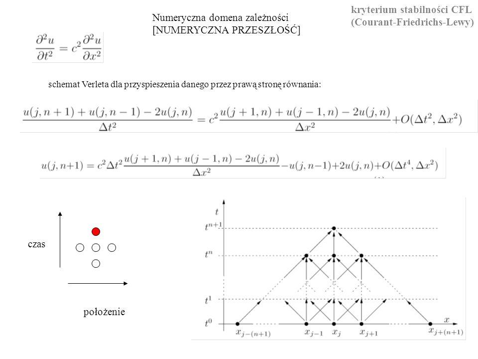 kryterium stabilności CFL (Courant-Friedrichs-Lewy) Numeryczna domena zależności [NUMERYCZNA PRZESZŁOŚĆ] czas położenie schemat Verleta dla przyspieszenia danego przez prawą stronę równania: