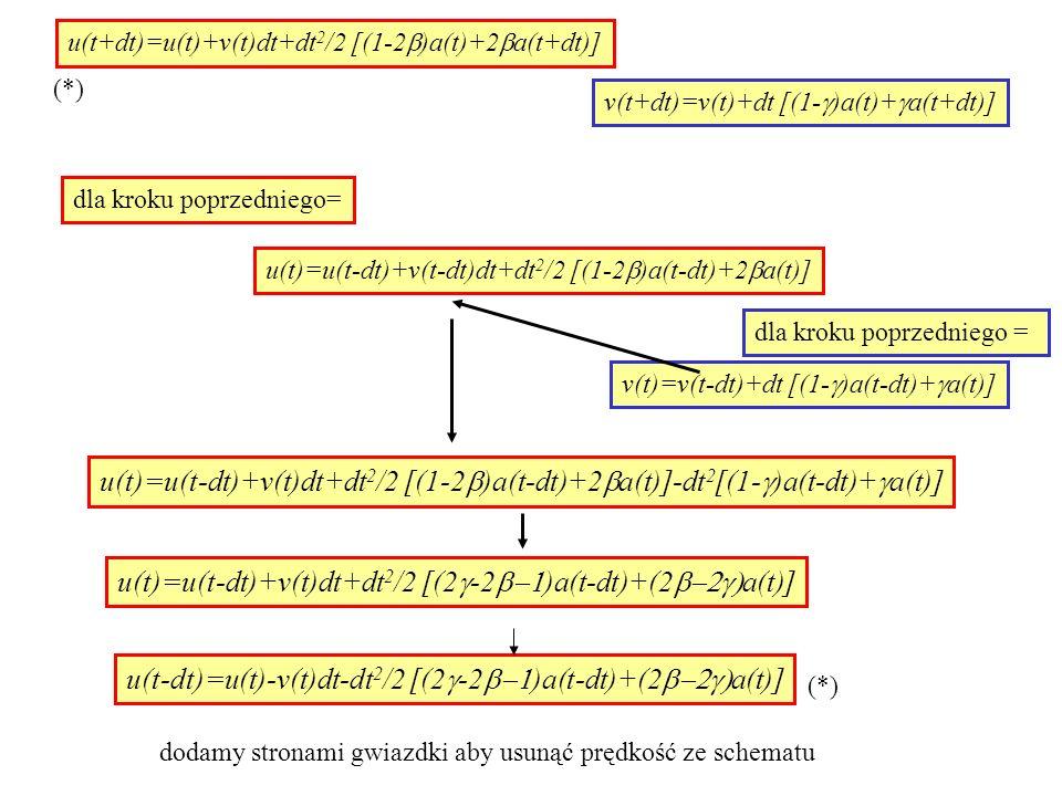 u(t+dt)=u(t)+v(t)dt+dt 2 /2 [(1-2  )a(t)+2  a(t+dt)] v(t+dt)=v(t)+dt [(1-  )a(t)+  a(t+dt)] dla kroku poprzedniego= u(t)=u(t-dt)+v(t-dt)dt+dt 2 /2 [(1-2  )a(t-dt)+2  a(t)] dla kroku poprzedniego = v(t)=v(t-dt)+dt [(1-  )a(t-dt)+  a(t)] u(t)=u(t-dt)+v(t)dt+dt 2 /2 [(1-2  )a(t-dt)+2  a(t)]-dt 2 [(1-  )a(t-dt)+  a(t)] u(t)=u(t-dt)+v(t)dt+dt 2 /2 [(2  -2  )a(t-dt)+(2  a(t)] u(t-dt)=u(t)-v(t)dt-dt 2 /2 [(2  -2  )a(t-dt)+(2  a(t)] (*) dodamy stronami gwiazdki aby usunąć prędkość ze schematu