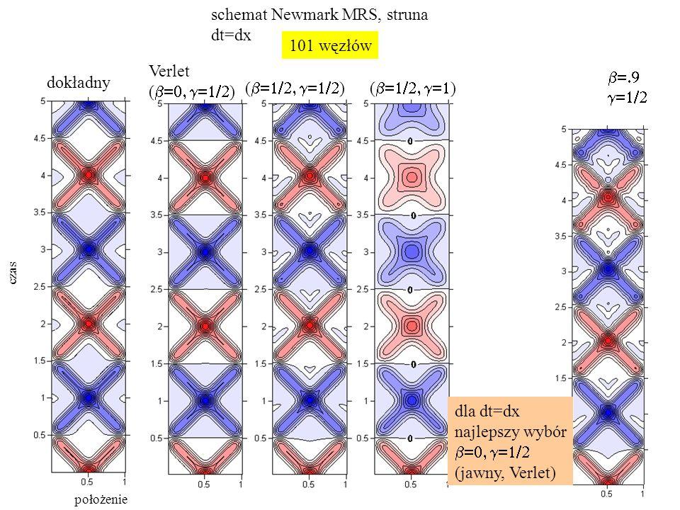schemat Newmark MRS, struna dt=dx dokładny Verlet (  ) (  )(  )   101 węzłów czas położenie dla dt=dx najlepszy wybór  (jawny, Verlet)