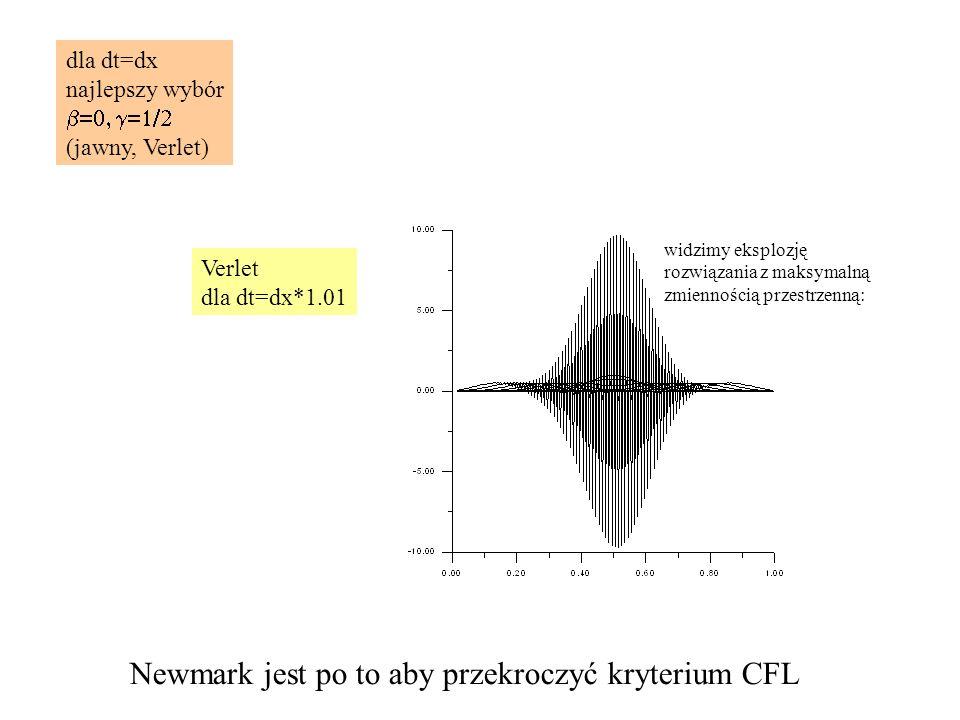 dla dt=dx najlepszy wybór  (jawny, Verlet) Newmark jest po to aby przekroczyć kryterium CFL Verlet dla dt=dx*1.01 widzimy eksplozję rozwiązania z maksymalną zmiennością przestrzenną: