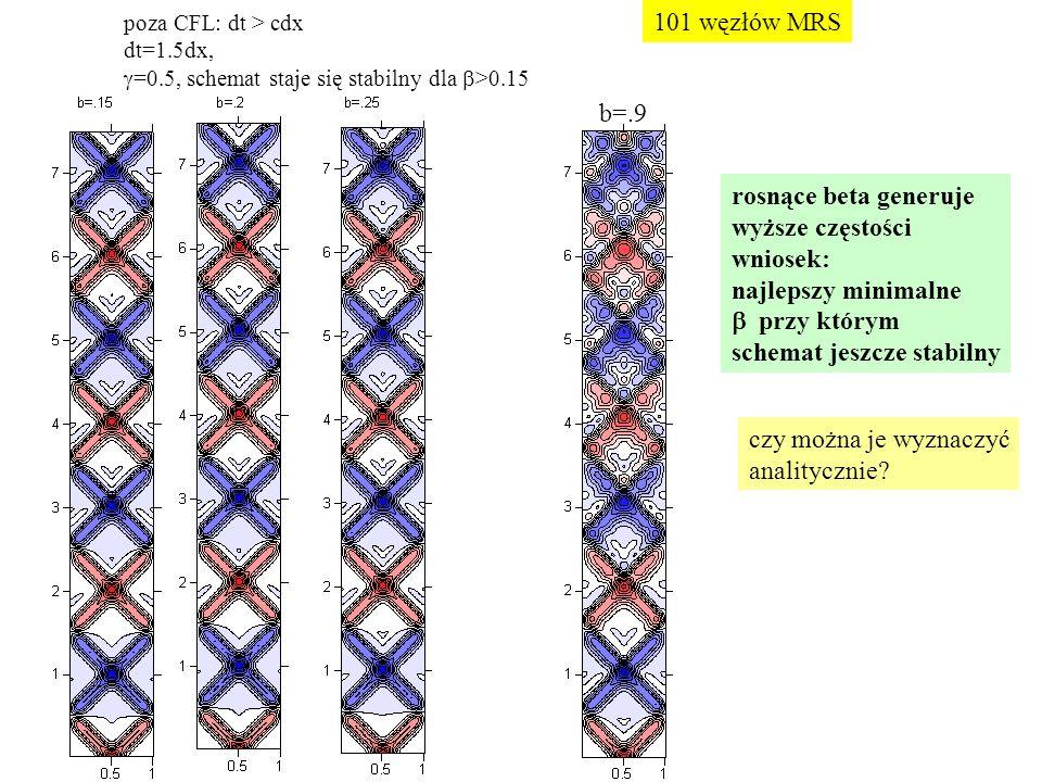 poza CFL: dt > cdx dt=1.5dx,  =0.5, schemat staje się stabilny dla  >0.15 b=.9 rosnące beta generuje wyższe częstości wniosek: najlepszy minimalne  przy którym schemat jeszcze stabilny 101 węzłów MRS czy można je wyznaczyć analitycznie?