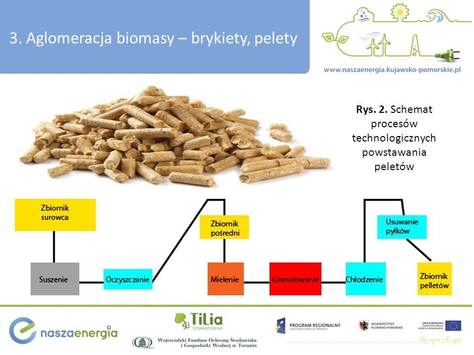 3. Aglomeracja biomasy – brykiety, pelety Rys. 2. Schemat procesów technologicznych powstawania peletów