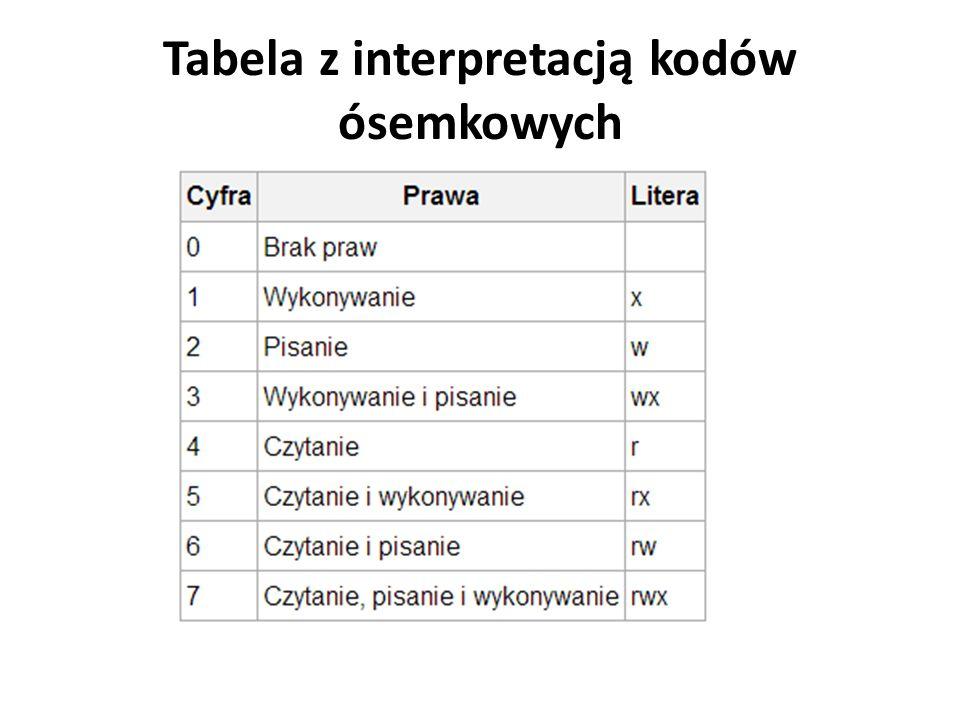 Tabela z interpretacją kodów ósemkowych