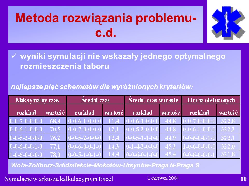 Symulacje w arkuszu kalkulacyjnym Excel10 1 czerwca 2004 Metoda rozwiązania problemu- c.d.