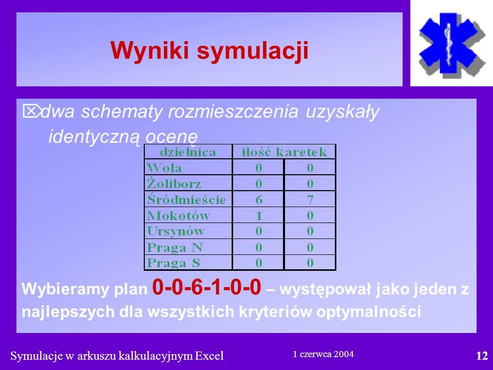 Symulacje w arkuszu kalkulacyjnym Excel12 1 czerwca 2004 Wyniki symulacji  dwa schematy rozmieszczenia uzyskały identyczną ocenę Wybieramy plan 0-0-6-1-0-0 – występował jako jeden z najlepszych dla wszystkich kryteriów optymalności