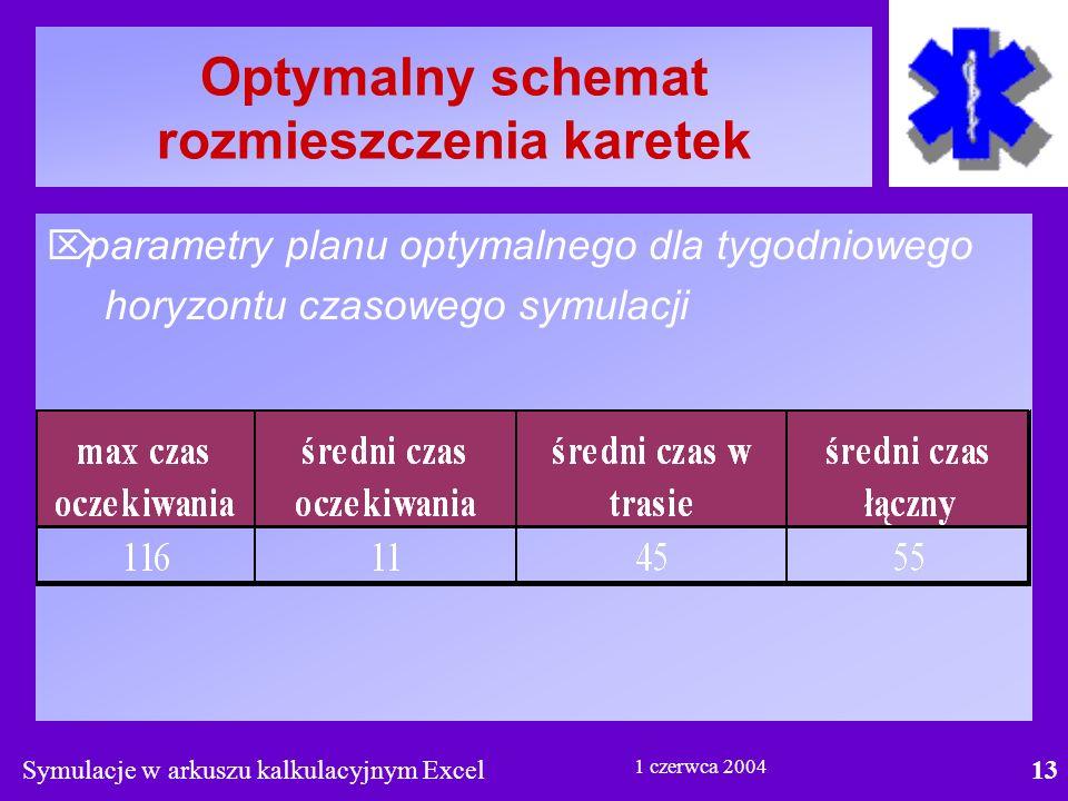 Symulacje w arkuszu kalkulacyjnym Excel13 1 czerwca 2004 Optymalny schemat rozmieszczenia karetek  parametry planu optymalnego dla tygodniowego horyzontu czasowego symulacji