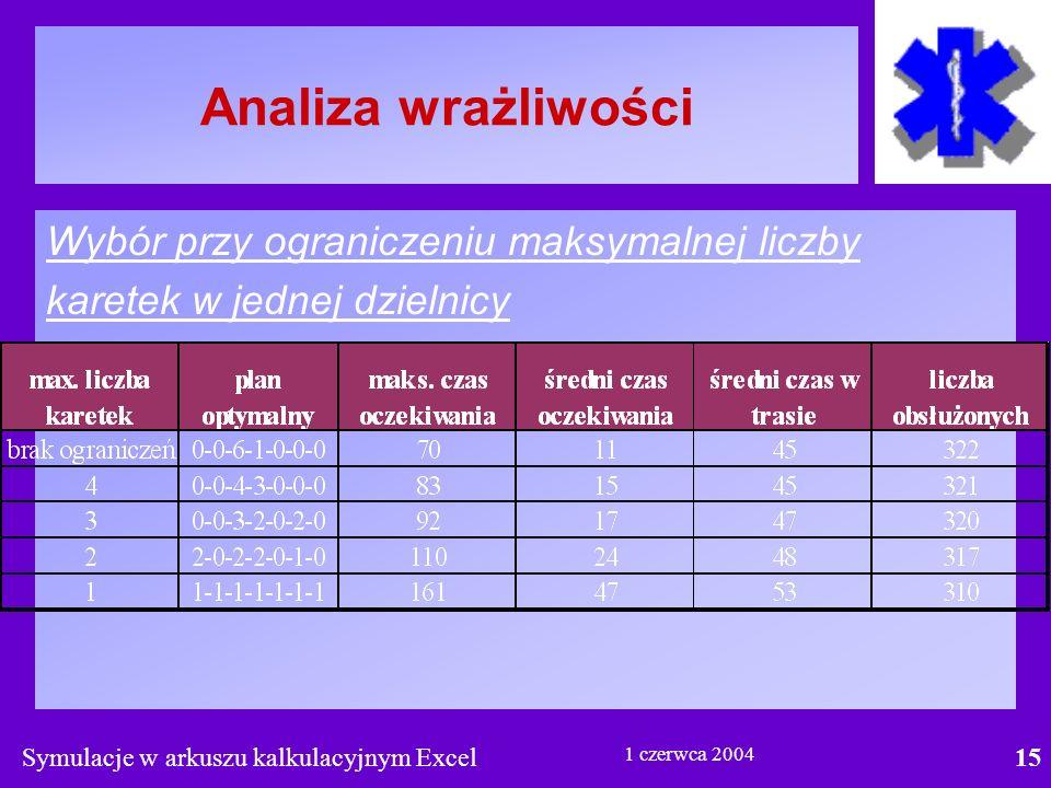 Symulacje w arkuszu kalkulacyjnym Excel15 1 czerwca 2004 Analiza wrażliwości Wybór przy ograniczeniu maksymalnej liczby karetek w jednej dzielnicy
