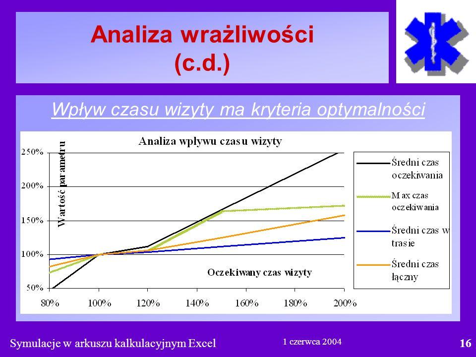 Symulacje w arkuszu kalkulacyjnym Excel16 1 czerwca 2004 Analiza wrażliwości (c.d.) Wpływ czasu wizyty ma kryteria optymalności