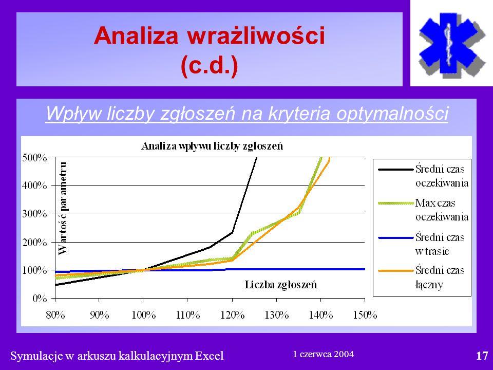 Symulacje w arkuszu kalkulacyjnym Excel17 1 czerwca 2004 Analiza wrażliwości (c.d.) Wpływ liczby zgłoszeń na kryteria optymalności