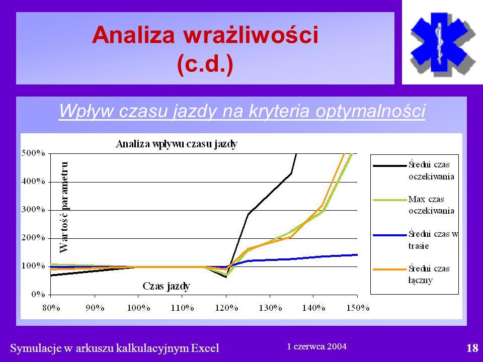 Symulacje w arkuszu kalkulacyjnym Excel18 1 czerwca 2004 Analiza wrażliwości (c.d.) Wpływ czasu jazdy na kryteria optymalności