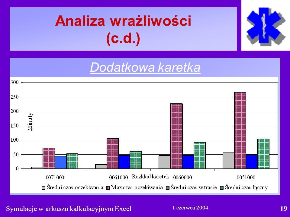 Symulacje w arkuszu kalkulacyjnym Excel19 1 czerwca 2004 Analiza wrażliwości (c.d.) Dodatkowa karetka