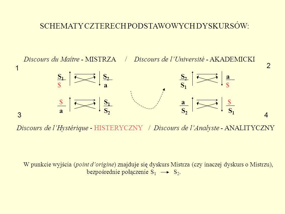SCHEMATY CZTERECH PODSTAWOWYCH DYSKURSÓW: Discours du Maître - MISTRZA / Discours de l'Université - AKADEMICKI S 1 S 2 S 2 a $ a S 1 $ $ S 1 a $ a S 2