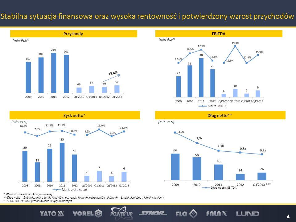 (mln PLN) * Wyniki z działalności kontynuowanej ** Dług netto = Zobowiązania z tytułu kredytów, pożyczek i innych instrumentów dłużnych – środki pieni
