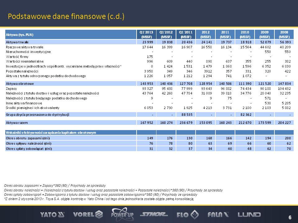 6 Podstawowe dane finansowe (c.d.) Okres obrotu zapasami = Zapasy*360 (90) / Przychody ze sprzedaży Okres obrotu należności = (Należności z tytułu dos