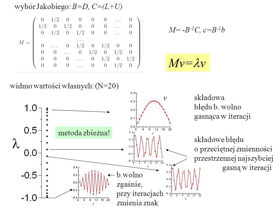 wybór Jakobiego: B=D, C=(L+U) M= -B -1 C, c=B -1 b widmo wartości własnych: (N=20) składowa błędu b.