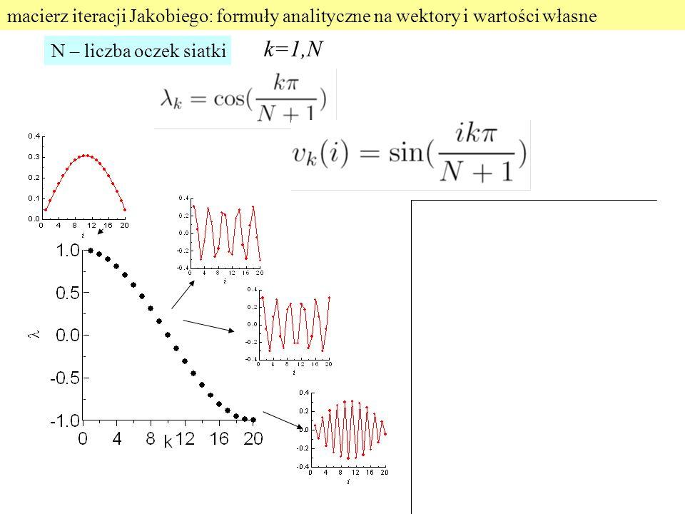 macierz iteracji Jakobiego: formuły analityczne na wektory i wartości własne k=1,N N – liczba oczek siatki