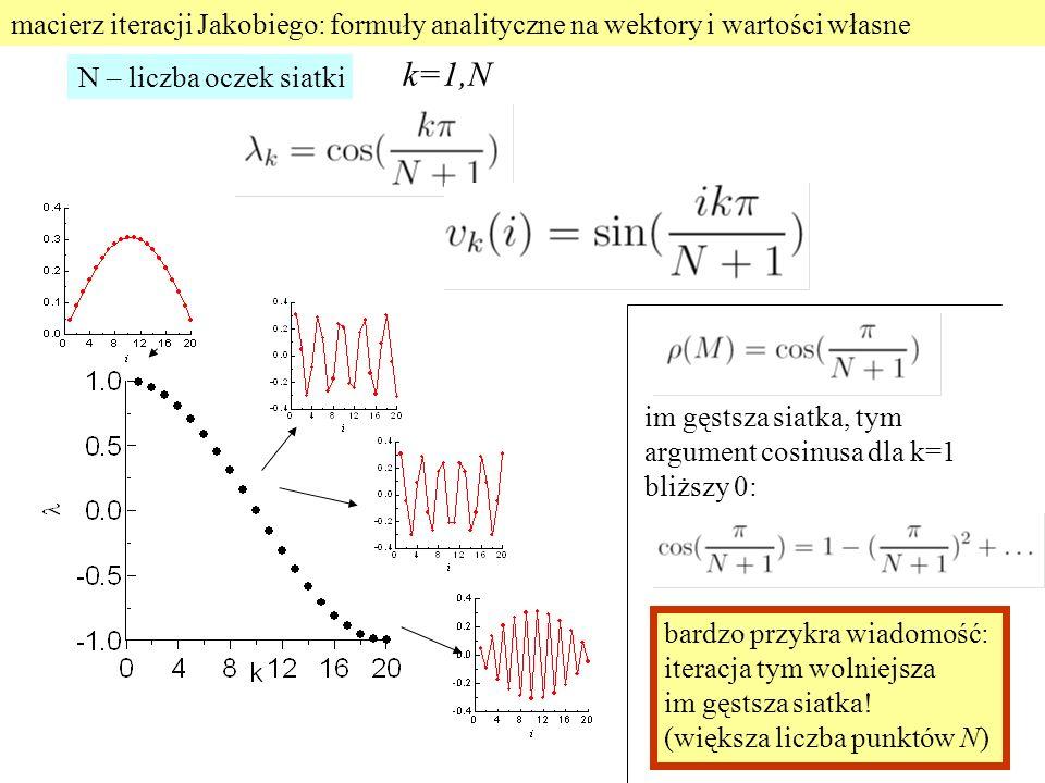 macierz iteracji Jakobiego: formuły analityczne na wektory i wartości własne k=1,N bardzo przykra wiadomość: iteracja tym wolniejsza im gęstsza siatka.
