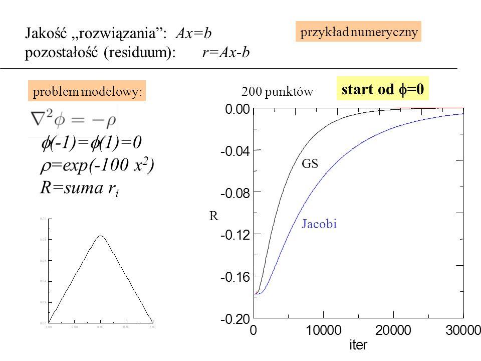 """Jakość """"rozwiązania : Ax=b pozostałość (residuum): r=Ax-b problem modelowy:  (-1)=  (1)=0  =exp(-100 x 2 ) R=suma r i R GS start od  =0 200 punktów Jacobi przykład numeryczny"""