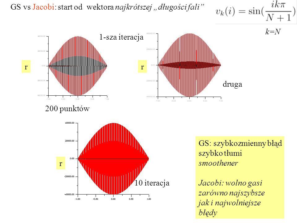 """GS vs Jacobi: start od wektora najkrótszej """"długości fali k=N 10 iteracja 1-sza iteracja rr r GS: szybkozmienny błąd szybko tłumi smoothener Jacobi: wolno gasi zarówno najszybsze jak i najwolniejsze błędy 200 punktów druga"""