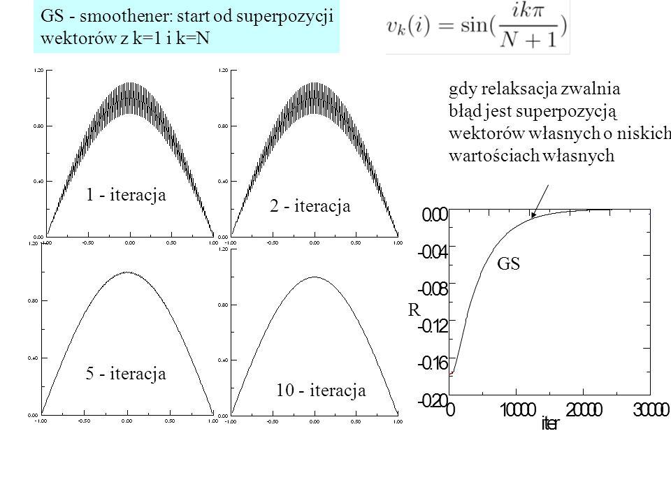 GS - smoothener: start od superpozycji wektorów z k=1 i k=N 1 - iteracja 2 - iteracja 5 - iteracja 10 - iteracja R GS gdy relaksacja zwalnia błąd jest superpozycją wektorów własnych o niskich wartościach własnych
