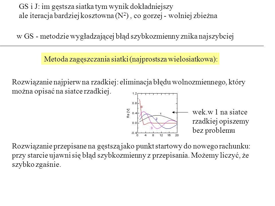 GS i J: im gęstsza siatka tym wynik dokładniejszy ale iteracja bardziej kosztowna (N 2 ), co gorzej - wolniej zbieżna w GS - metodzie wygładzającej błąd szybkozmienny znika najszybciej Metoda zagęszczania siatki (najprostsza wielosiatkowa): Rozwiązanie najpierw na rzadkiej: eliminacja błędu wolnozmiennego, który można opisać na siatce rzadkiej.