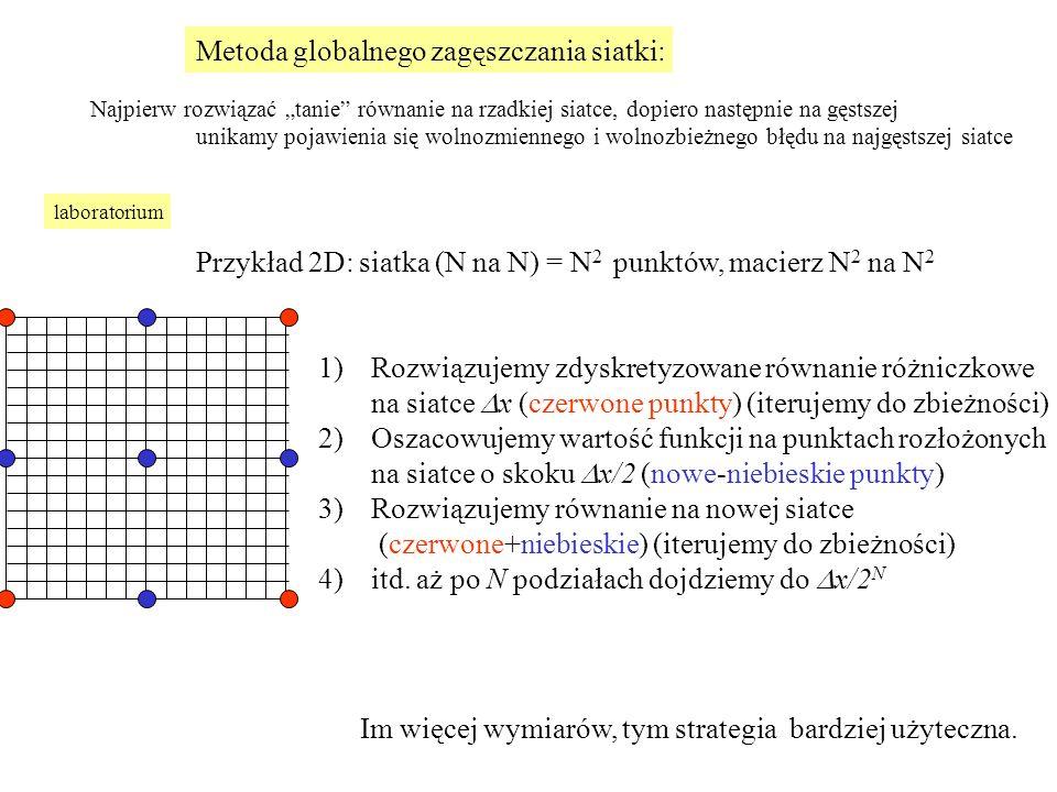 1)Rozwiązujemy zdyskretyzowane równanie różniczkowe na siatce  x (czerwone punkty) (iterujemy do zbieżności) 2)Oszacowujemy wartość funkcji na punktach rozłożonych na siatce o skoku  x/2 (nowe-niebieskie punkty) 3)Rozwiązujemy równanie na nowej siatce (czerwone+niebieskie) (iterujemy do zbieżności) 4)itd.