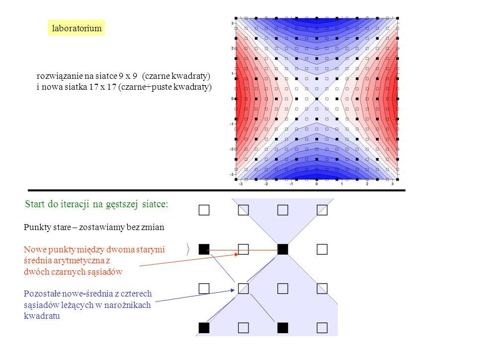 rozwiązanie na siatce 9 x 9 (czarne kwadraty) i nowa siatka 17 x 17 (czarne+puste kwadraty) Start do iteracji na gęstszej siatce: Punkty stare – zostawiamy bez zmian Nowe punkty między dwoma starymi średnia arytmetyczna z dwóch czarnych sąsiadów Pozostałe nowe-średnia z czterech sąsiadów leżących w narożnikach kwadratu laboratorium