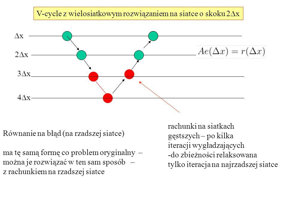 V-cycle z wielosiatkowym rozwiązaniem na siatce o skoku 2  x xx  x  x  x Równanie na błąd (na rzadszej siatce) ma tę samą formę co problem oryginalny – można je rozwiązać w ten sam sposób – z rachunkiem na rzadszej siatce rachunki na siatkach gęstszych – po kilka iteracji wygładzających -do zbieżności relaksowana tylko iteracja na najrzadszej siatce