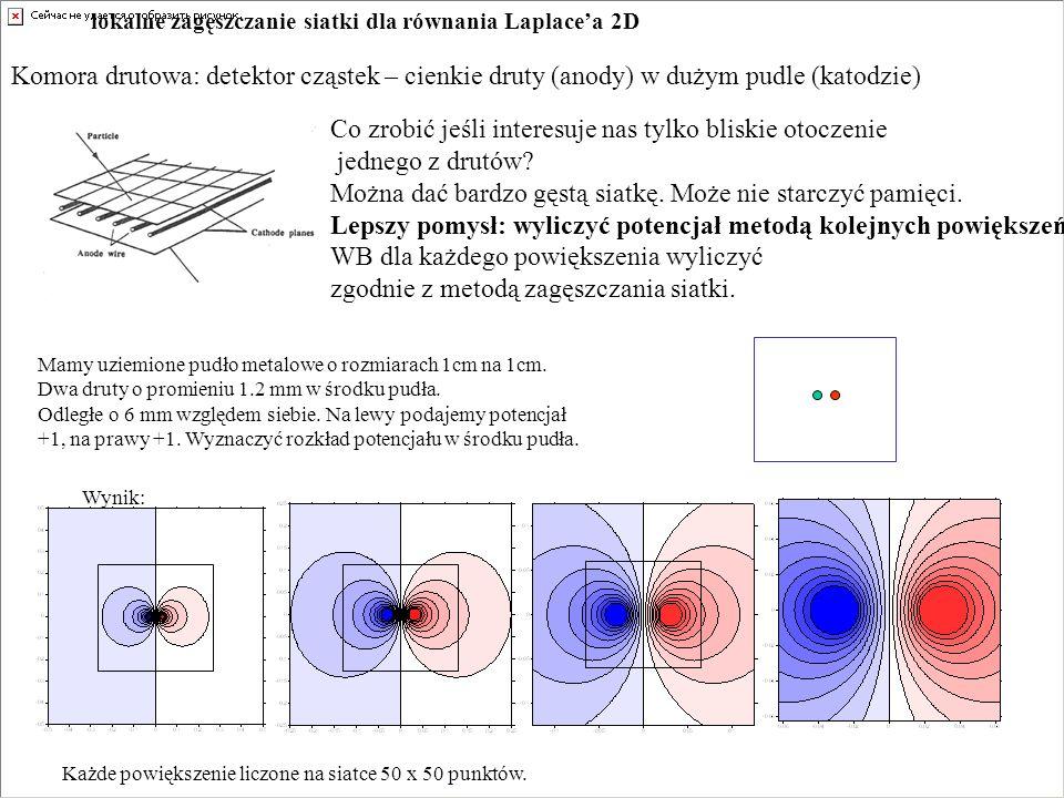 lokalne zagęszczanie siatki dla równania Laplace'a 2D Komora drutowa: detektor cząstek – cienkie druty (anody) w dużym pudle (katodzie) Co zrobić jeśli interesuje nas tylko bliskie otoczenie jednego z drutów.