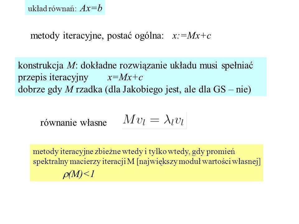 metody iteracyjne zbieżne wtedy i tylko wtedy, gdy promień spektralny macierzy iteracji M [największy moduł wartości własnej]  (M)<1 x:=Mx+cmetody iteracyjne, postać ogólna: równanie własne układ równań: Ax=b konstrukcja M: dokładne rozwiązanie układu musi spełniać przepis iteracyjny x=Mx+c dobrze gdy M rzadka (dla Jakobiego jest, ale dla GS – nie)